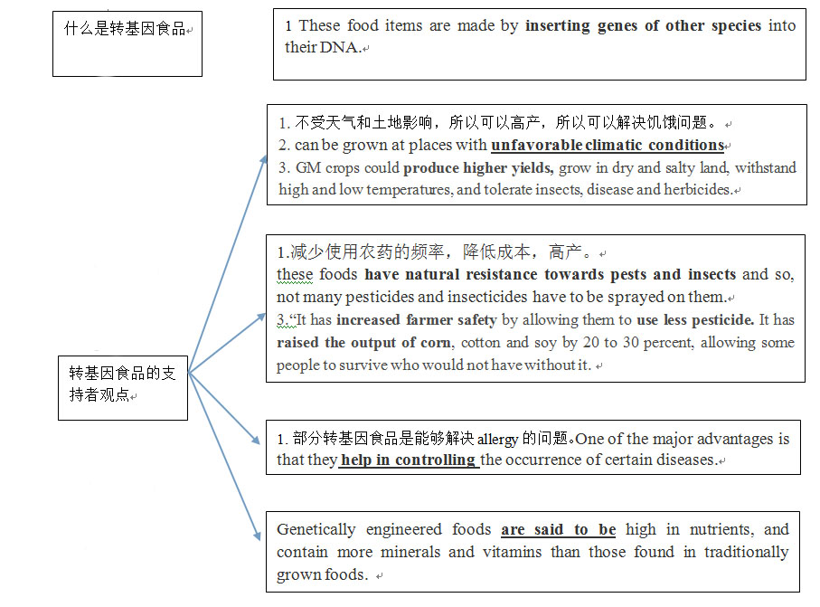 英语阅读技巧-阅读笔记参考